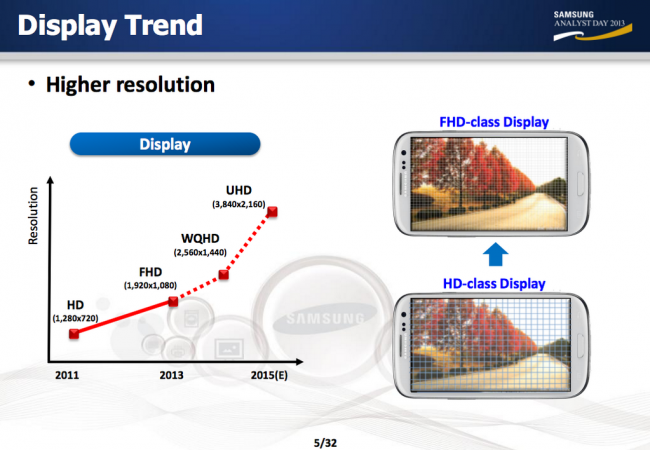 Display Trend Samsung