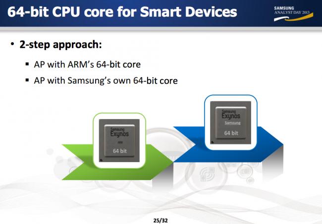 Nucleos Procesadores Samsung
