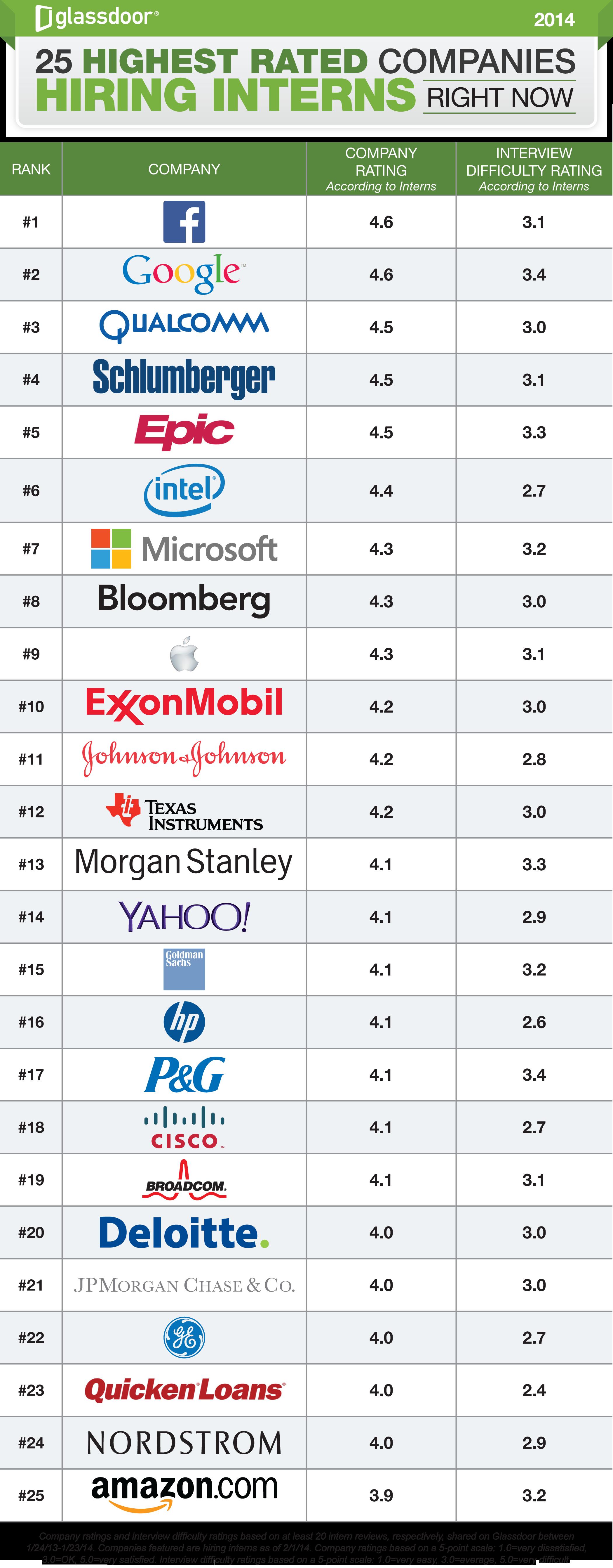 Las 25 mejores compañias para obtener un trabajo como interno