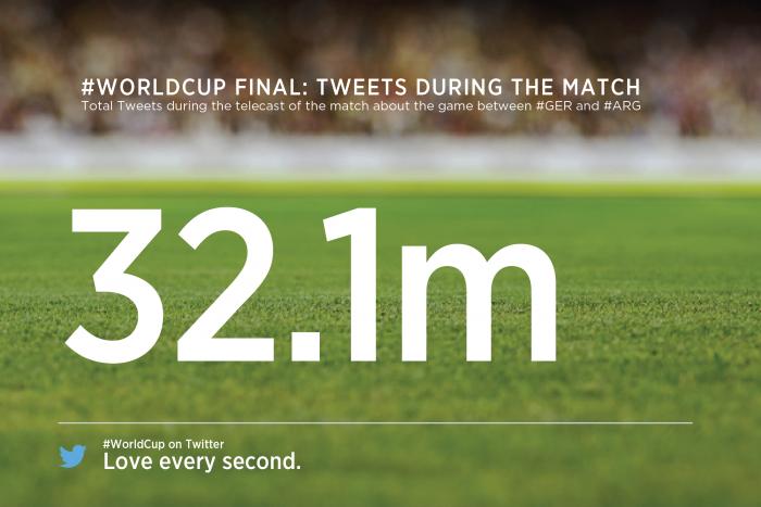 Twitter World Cup Final Statistics