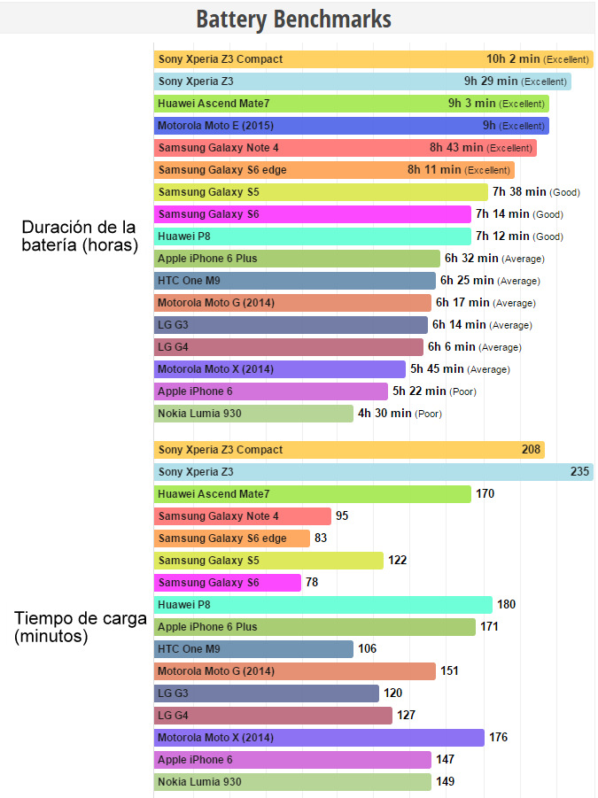 Batería smartphones (6)