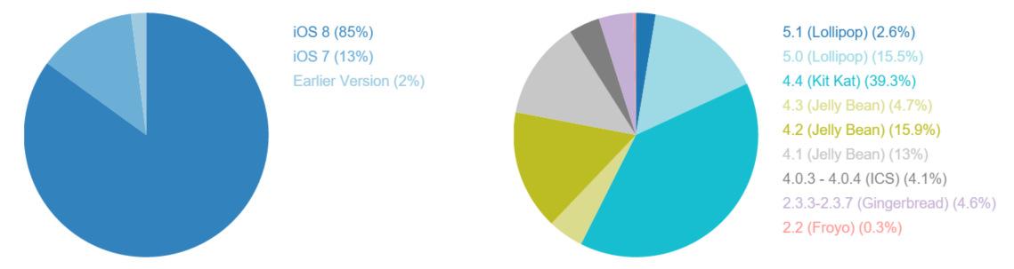 Estadísticas mercado Android (1)