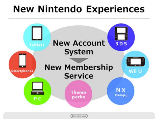 Nintendo android, Miitomo (1)