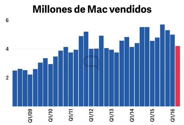 apple-earnings.003-610×414