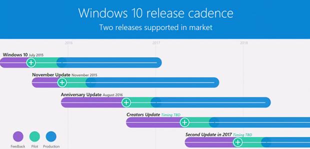 windows update_redstone 3