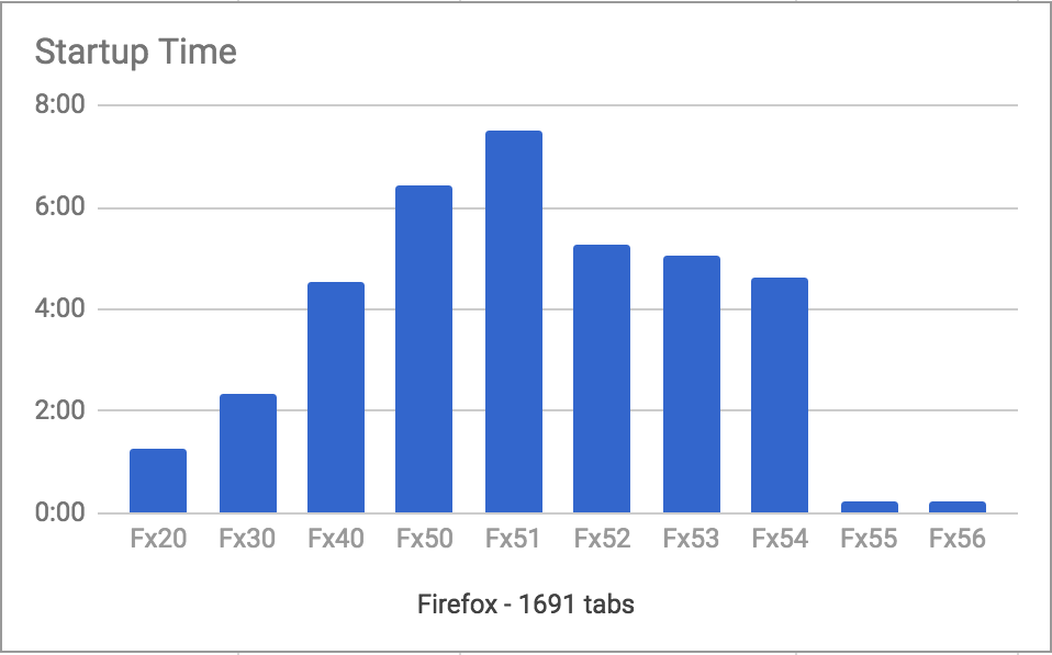 Firefox-Quantum-Flow-Startup-Time