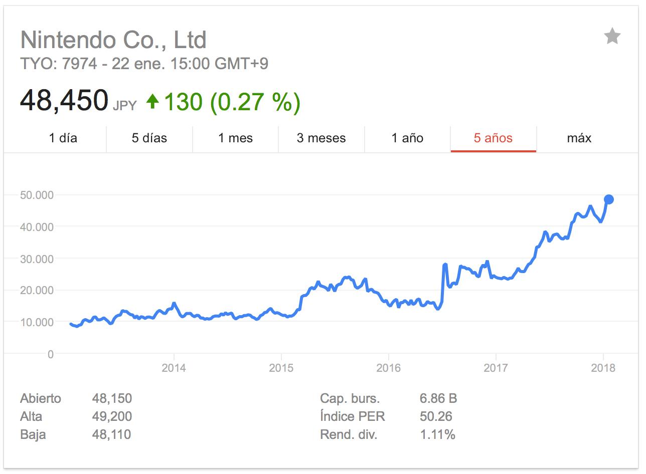 Nintendo 5 years