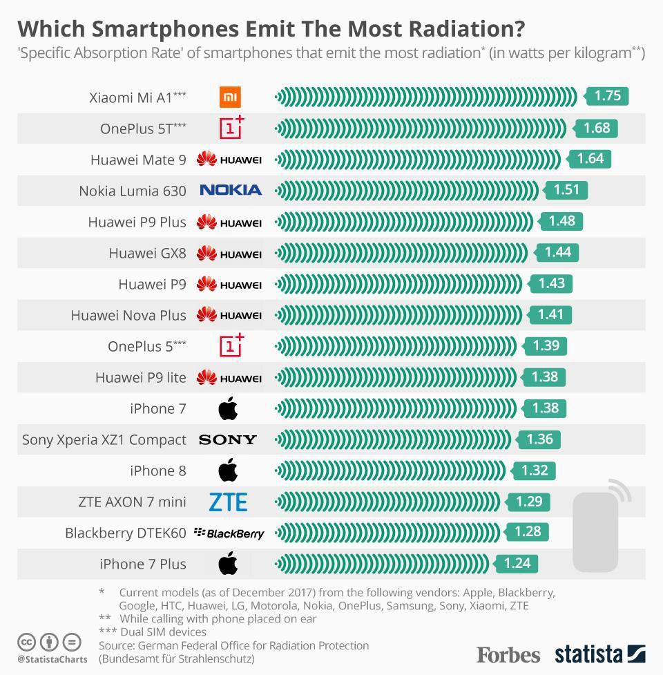 Infografía-radiación-en-un-smartphone