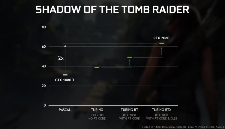 geforce-rtx-gtx-dxr-shadow-of-the-tomb-raider-performance