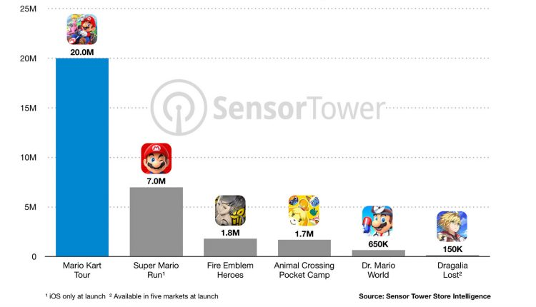 nintendo-mobile-games-first-day-downloads